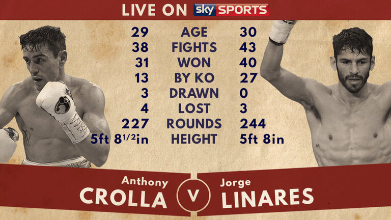 Crolla vs. Linares – who's going to win on Sep 24?
