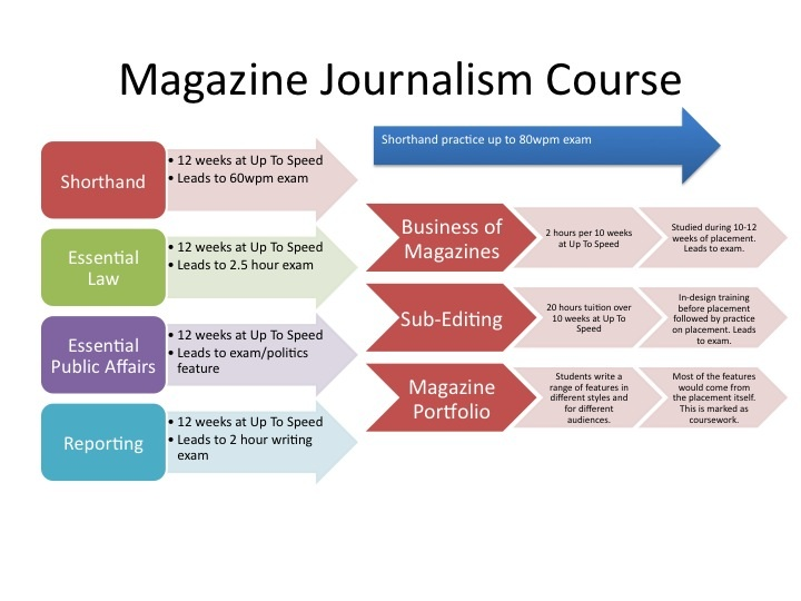 journalism-courses-magazine-journalism-up-to-speed